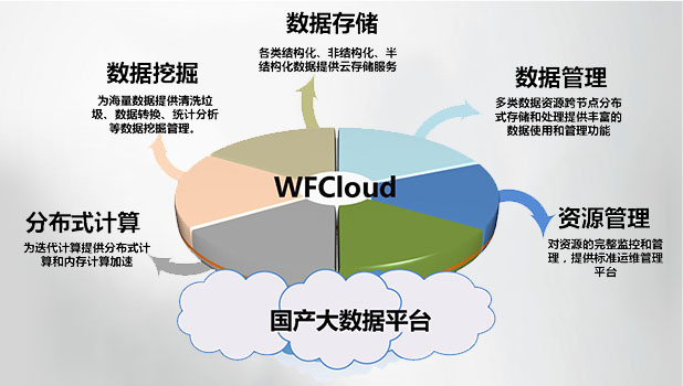 WFCloud国产大数据平台